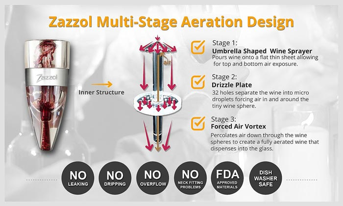 Zazzol Wine Aerator – Aerated, Not Shaken